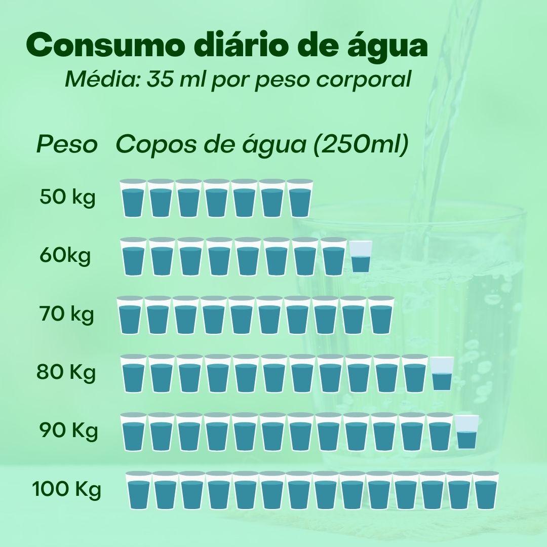 quanto de água devemos consumir todos os dias